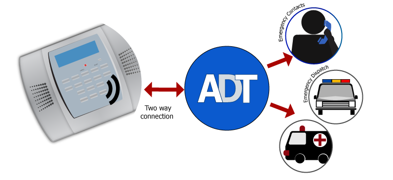 ADT two way security
